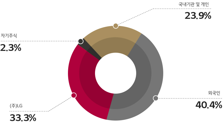 ㈜LG 33.3% 외국인40.4% 기관및개인 23.9% 자기주식 2.3%