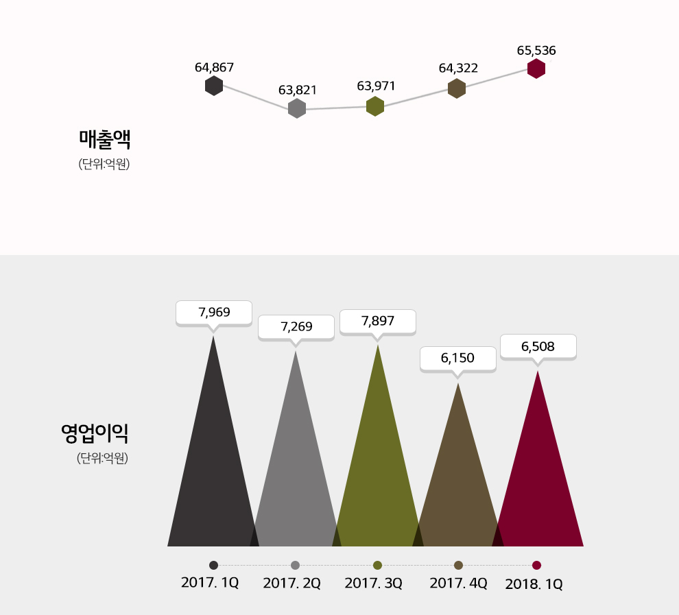 20171Q부터 20181Q까지의 매출액과 영업이익 수치 표기