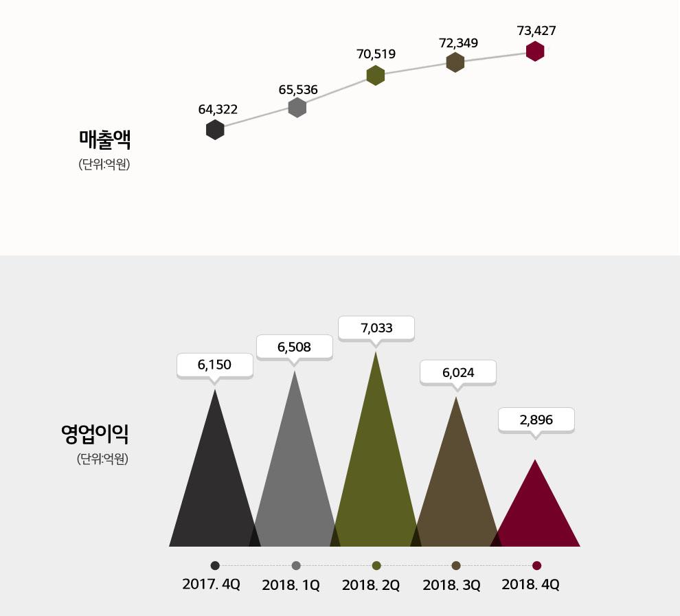 2017년 4분기부터 2018년 4분기까지 분기별 매출액 추이