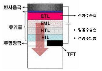 OLED 구조 및 발광 원리를 설명한 구조도