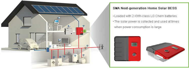 SMA Next-generation Home Solar BESS : Loaded with 2 KWh-class LG Chem batteries. The solar power is collected and used at times when power consumption is large.