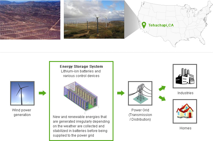 Energy Storage System (Lithium-ion batteries and various control devices) : New and renewable energies that are generated irregularly depending on the weather are collected and stabilized in batteries before being supplied to the power grid.