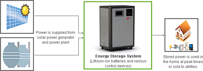 Energy Storage System (Lithium-ion batteries and various control devices)