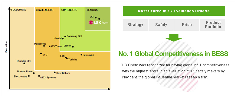 No. 1 Global Competitiveness in BESS : LG Chem was recognized for having global no.1 competitiveness with the highest score in an evaluation of 16 battery makers by Navigant, the global influential market research firm.