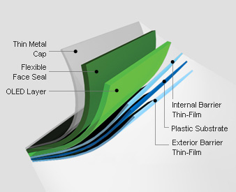 Quality OLED Light Manufacturer | UIV Chem