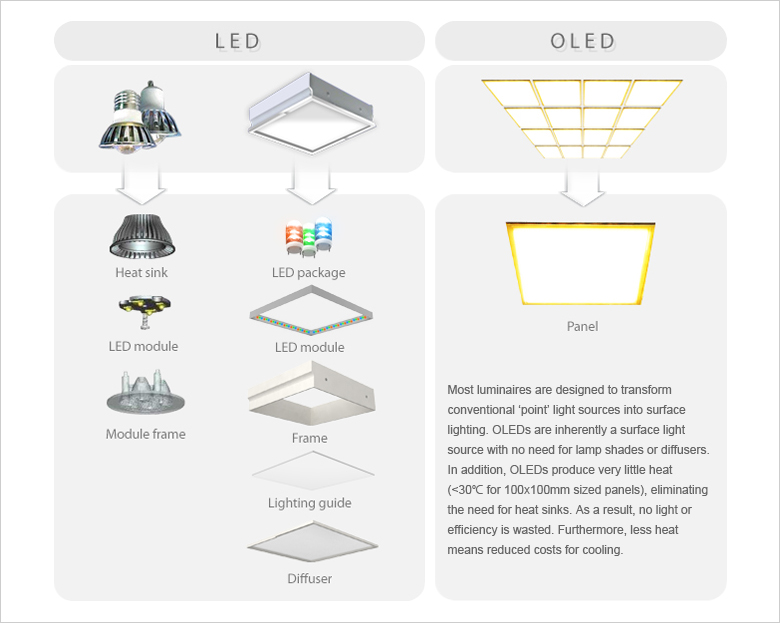 Most luminaires are designed to transform conventional 'point' light sources into surface lighting. OLEDs are inherently a surface light source with no need for lamp shades or diffusers. In addition, OLEDs produce very little heat &#10;(<30℃ for 100x100mm sized panels), eliminating the need for heat sinks. As a result, no light or efficiency is wasted. Furthermore, less heat means reduced costs for cooling.