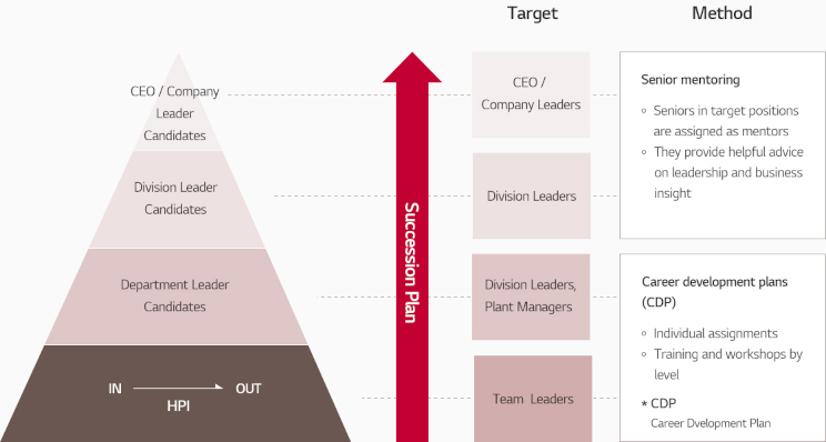 1. Target : CEO / Company Leader, Division Leader, Division Leader, TeamLeader    2. Method  1)Mentoring by superiors  * Appointing superiors in targeted post as mentors  * Mentoring on capabilities necessary to fulfill duties such as leadership and business acumen    2) Establishing and operating CDP(Career Development Plan)  * Assigning individual challenges  * Conducting workshops and annual training