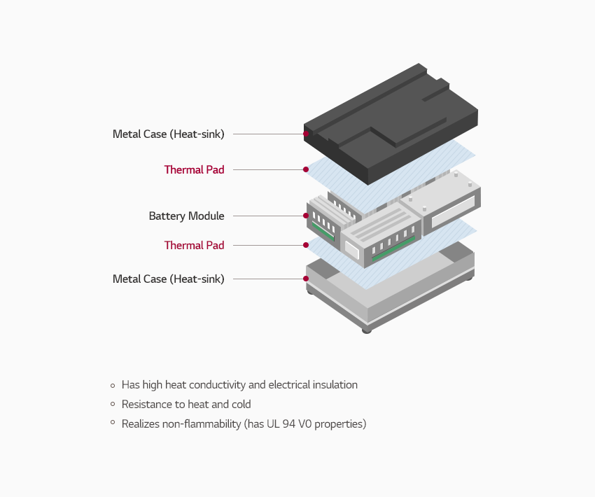 Thermal Pad 사용 구조 :  제일 하단부터 Metal case (Heat-sink)- Thermal Pad - 배터리모듈 - Metal case (Heat-sink)